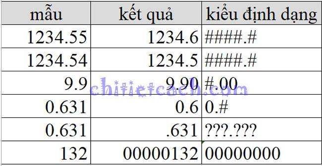 Hình ảnh 3: Custom Format Excel 2013