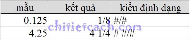 Hình ảnh 4: Custom Format Excel 2013