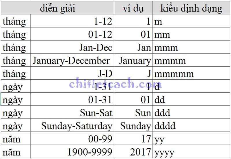 Hình ảnh 10: Custom Format Excel 2013